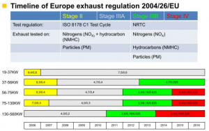 Federation Of Pilling Specialists Emission Standards For